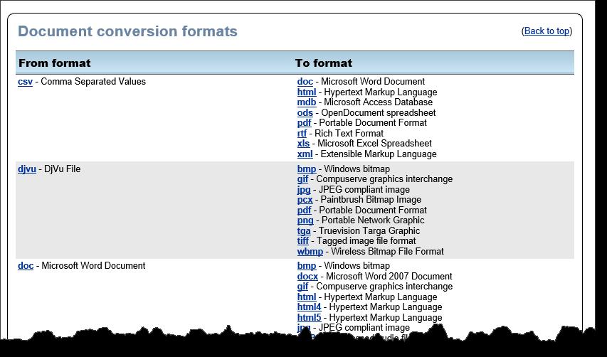 ZamZar - Formats de conversion