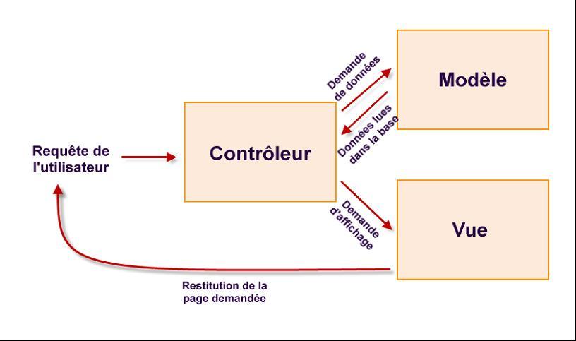 Php mysql organiser le code selon l 39 architecture mvc for Architecture mvc